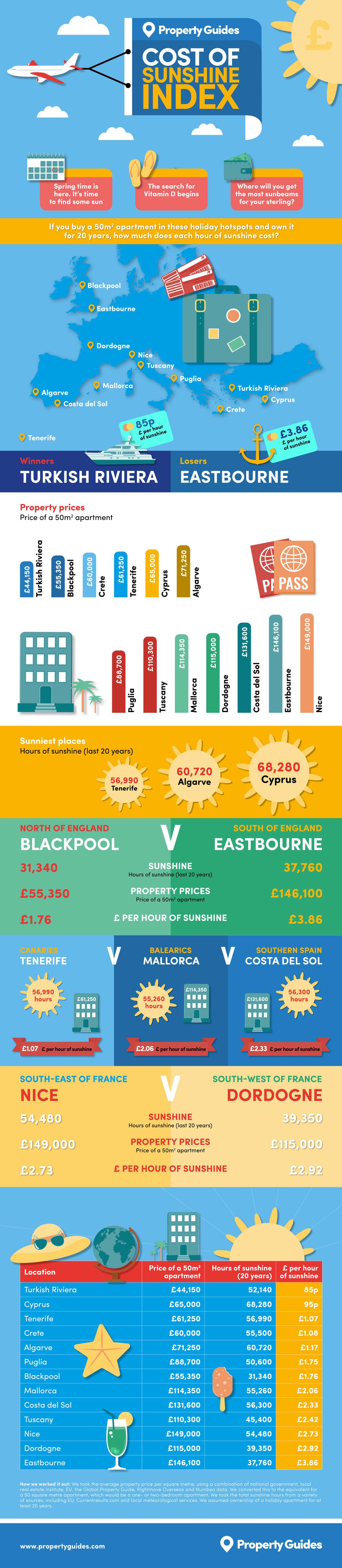 cost of sunshine
